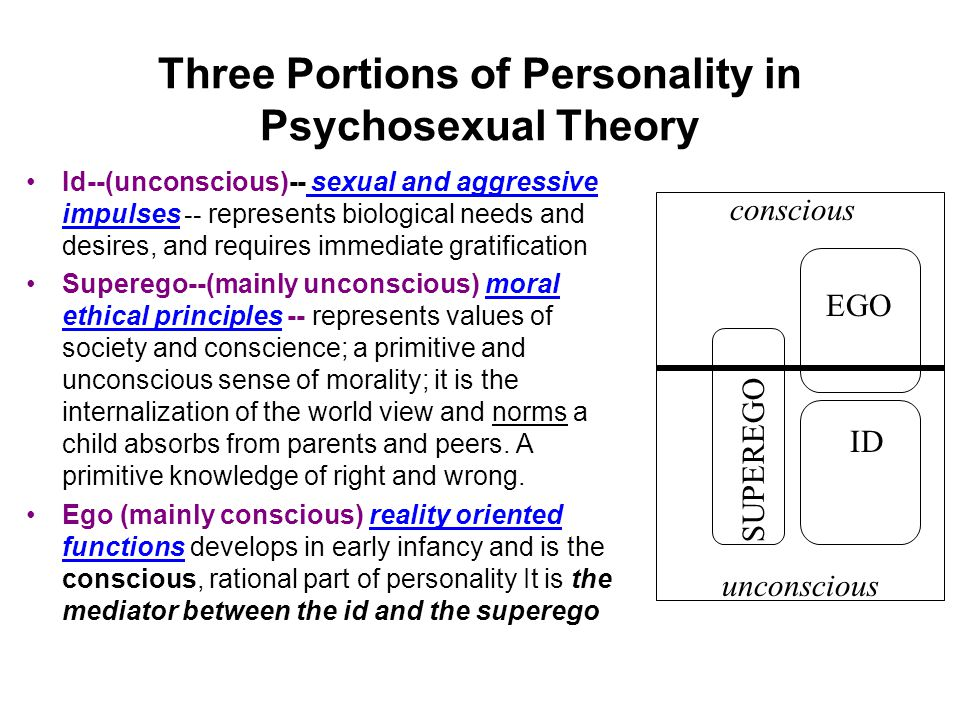 Three Portions of Personality in Psychosexual Theory Id--(unconscious)-- sexual and aggressive impulses -- represents biological needs and desires, an