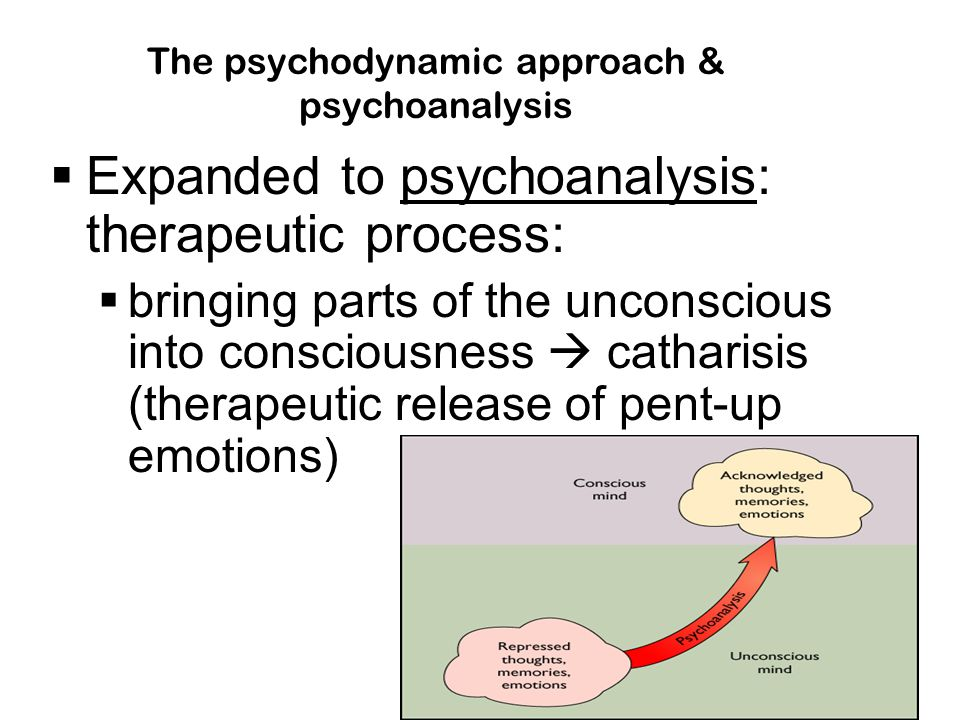  Expanded to psychoanalysis: therapeutic process:  bringing parts of the unconscious into consciousness  catharisis (therapeutic release of pent-up