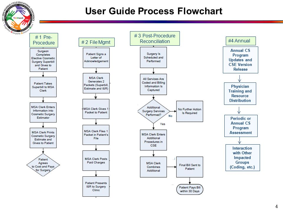 User Guide Process Flowchart 4 Physician Training and Resource Distribution # 1 Pre- Procedure # 2 File Mgmt # 3 Post-Procedure Reconciliation Annual CS Program Updates and CSE Version Release Periodic or Annual CS Program Assessment #4 Annual Interaction with Other Impacted Groups (Coding, etc.) No