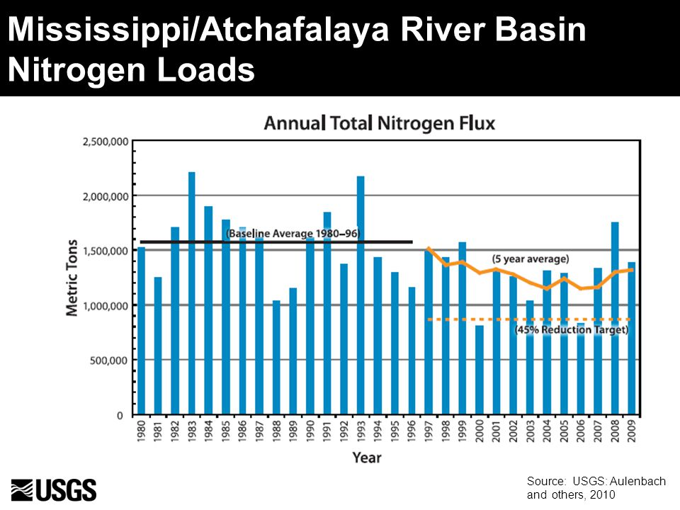 Mississippi/Atchafalaya River Basin Nitrogen Loads Source: USGS: Aulenbach and others, 2010