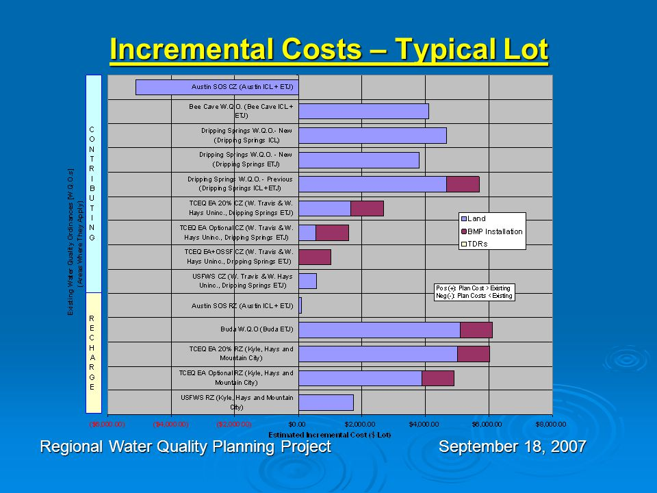 Incremental Costs – Typical Lot Regional Water Quality Planning Project September 18, 2007
