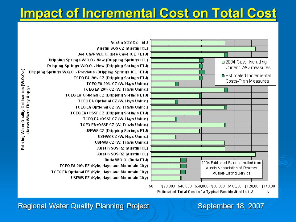 Impact of Incremental Cost on Total Cost