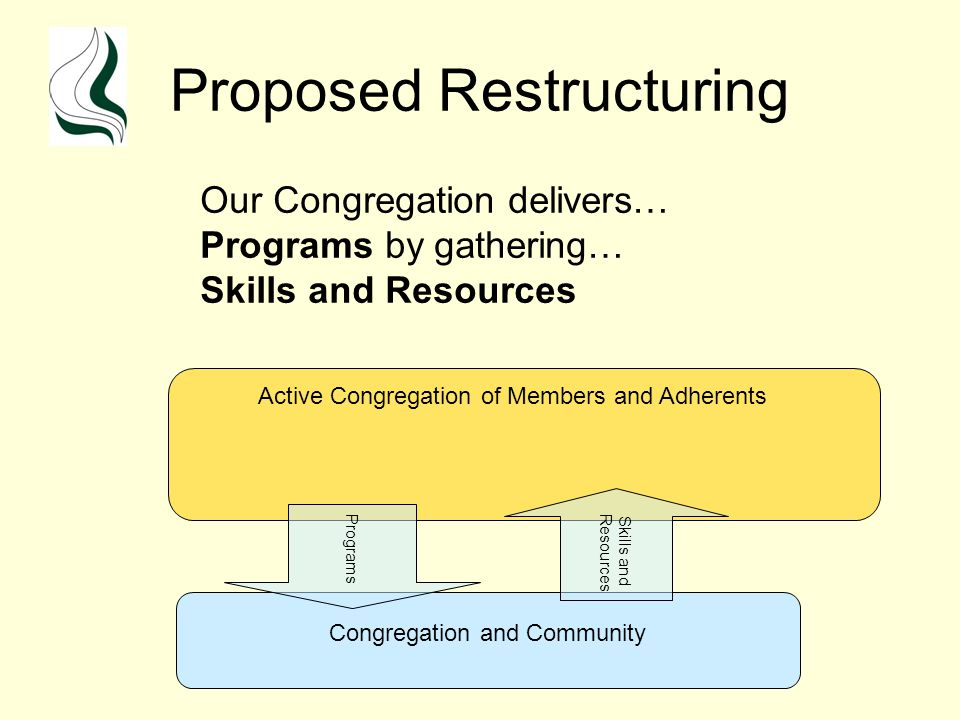 Proposed Restructuring Congregation and Community Active Congregation of Members and Adherents Programs Skills and Resources Our Congregation delivers… Programs by gathering… Skills and Resources