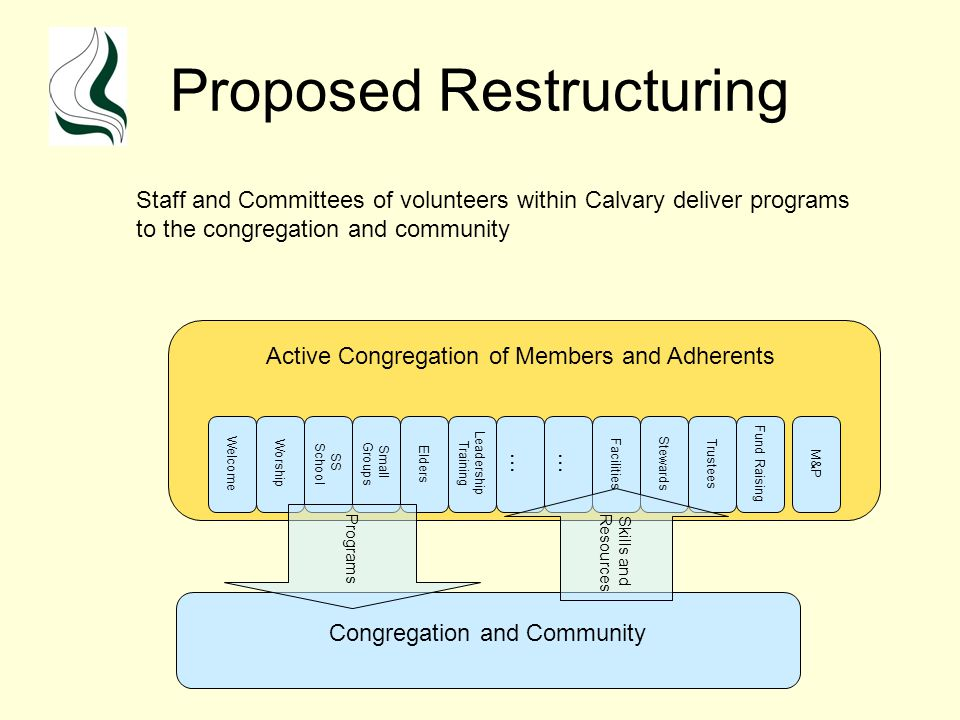 Proposed Restructuring Welcome Worship SS School Small Groups Elders Leadership Training … M&P Facilities Congregation and Community Active Congregation of Members and Adherents Programs Stewards Trustees Fund Raising … Skills and Resources Staff and Committees of volunteers within Calvary deliver programs to the congregation and community