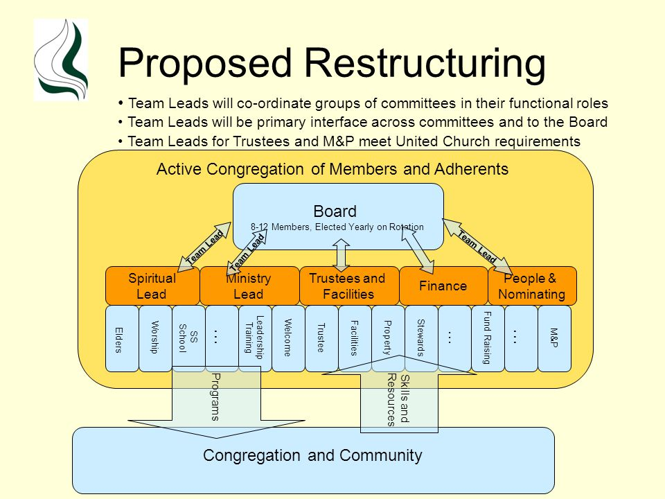 Proposed Restructuring Spiritual Lead Board 8-12 Members, Elected Yearly on Rotation Welcome Worship SS School … Elders Leadership Training Trustee M&P … Congregation and Community Active Congregation of Members and Adherents Programs Stewards Property Facilities Skills and Resources Team Lead Ministry Lead Trustees and Facilities Finance People & Nominating Team Lead Team Leads will co-ordinate groups of committees in their functional roles Team Leads will be primary interface across committees and to the Board Team Leads for Trustees and M&P meet United Church requirements Team Lead Fund Raising …