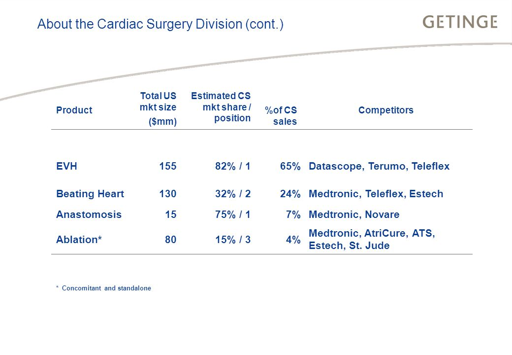 BUSINESS AREA INFECTION CONTROL HEALTHCARE About the Cardiac Surgery Division (cont.) * Concomitant and standalone Product Total US mkt size ($mm) Estimated CS mkt share / position %of CS sales Competitors EVH15582% / 165%Datascope, Terumo, Teleflex Beating Heart13032% / 224%Medtronic, Teleflex, Estech Anastomosis1575% / 17%Medtronic, Novare Ablation*8015% / 34% Medtronic, AtriCure, ATS, Estech, St.