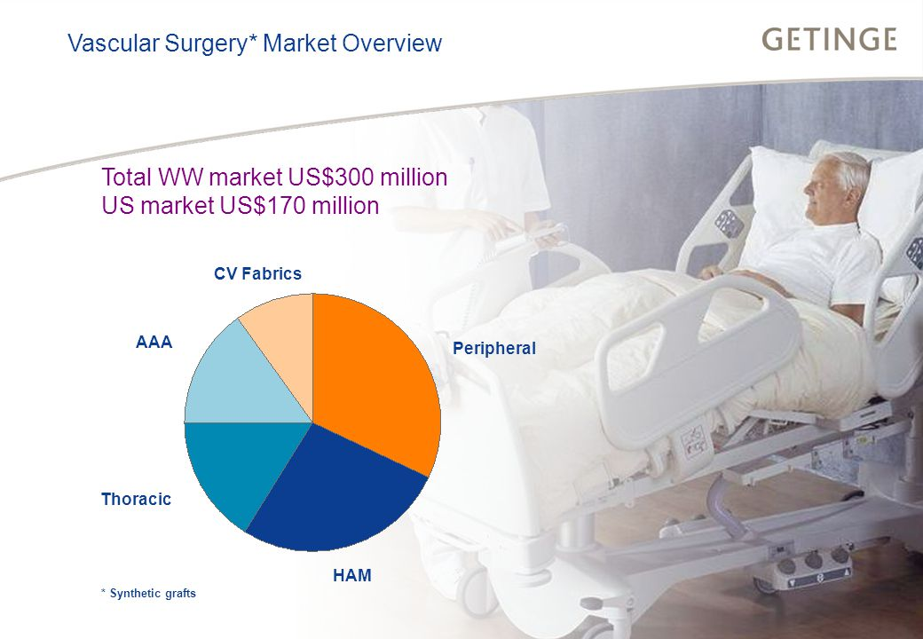BUSINESS AREA INFECTION CONTROL HEALTHCARE Vascular Surgery* Market Overview Total WW market US$300 million US market US$170 million Peripheral Thoracic AAA CV Fabrics HAM * Synthetic grafts