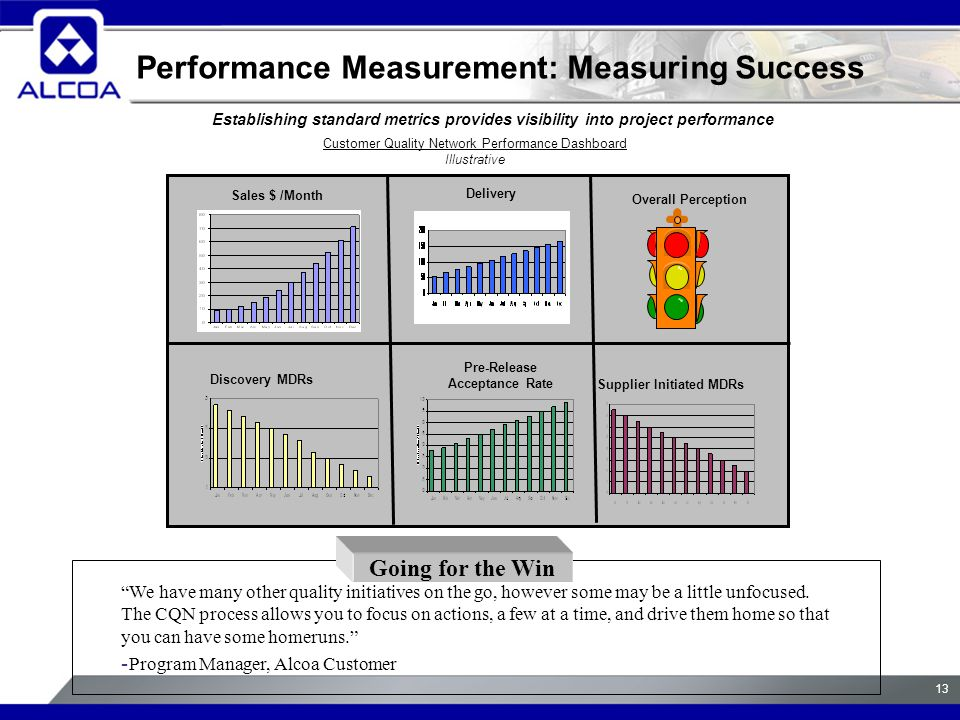 13 Performance Measurement: Measuring Success Establishing standard metrics provides visibility into project performance Sales $ /Month Delivery Overall Perception Supplier Initiated MDRs Discovery MDRs Pre-Release Acceptance Rate Customer Quality Network Performance Dashboard Illustrative We have many other quality initiatives on the go, however some may be a little unfocused.