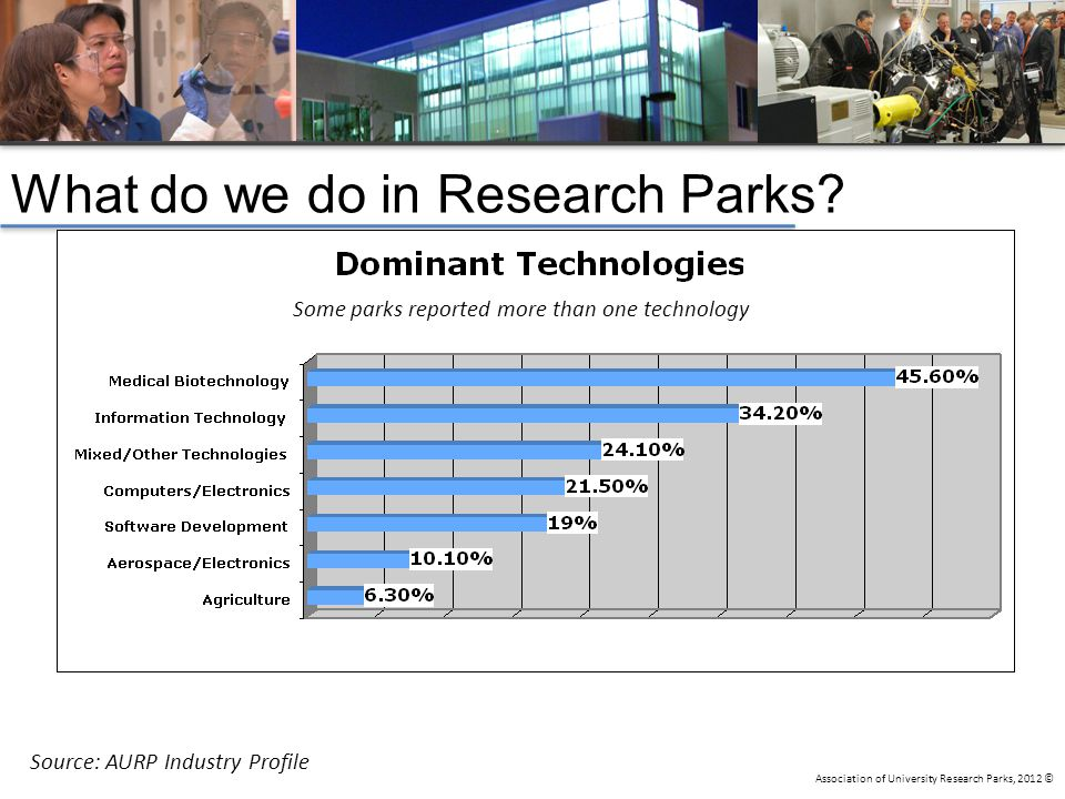 Association of University Research Parks, 2012 © What do we do in Research Parks.