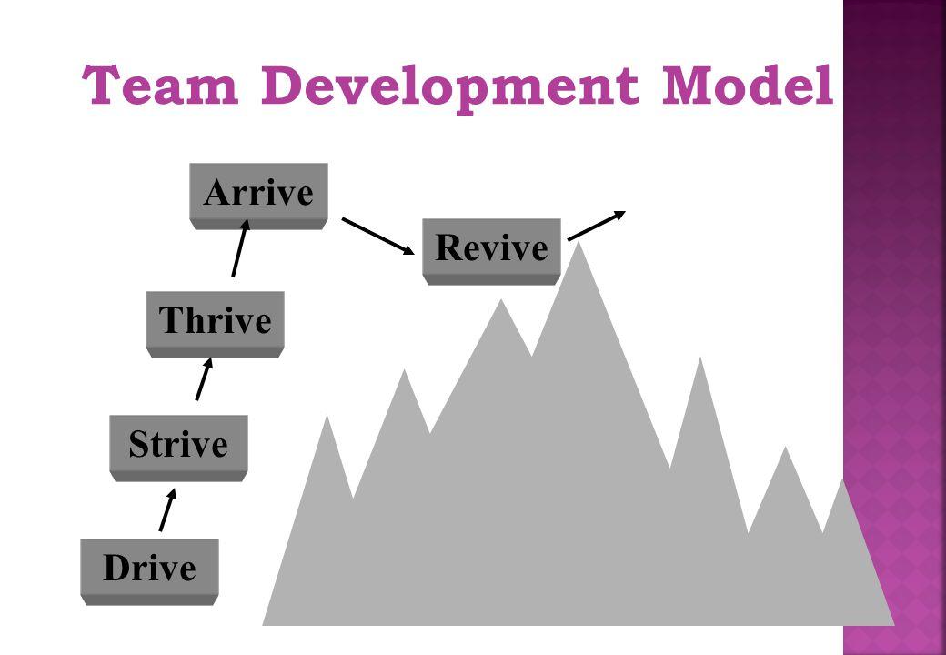 Team Development Model Drive Strive Thrive Arrive Revive