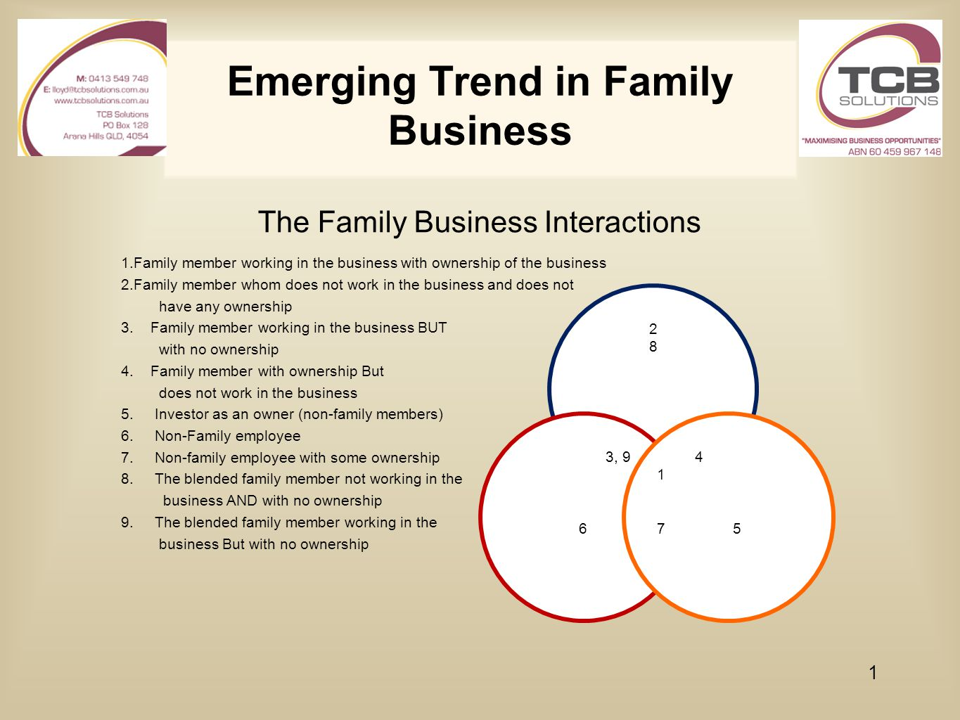 Emerging Trend in Family Business The Family Business Interactions 1.Family member working in the business with ownership of the business 2.Family mem