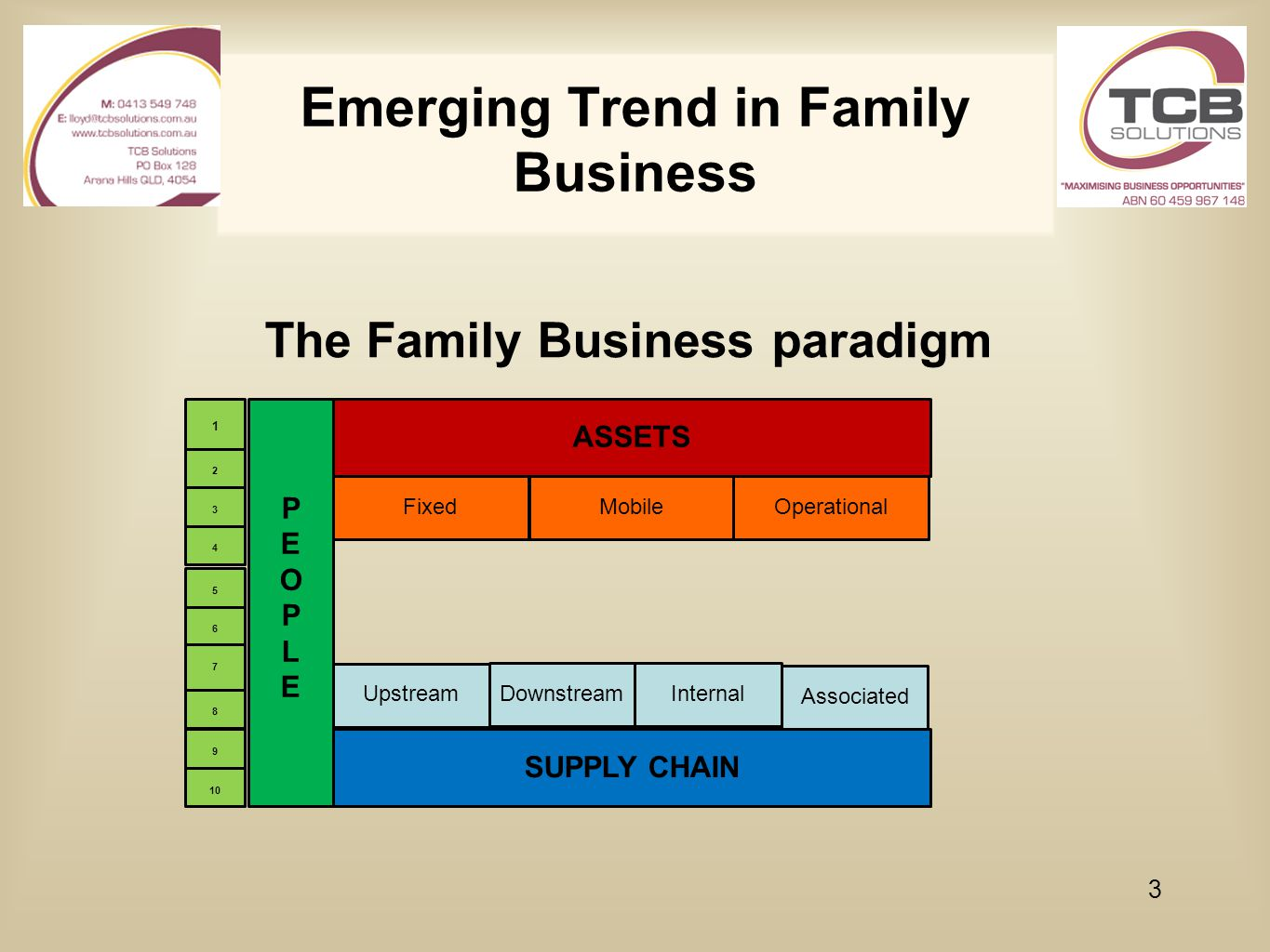 Emerging Trend in Family Business The Family Business paradigm 3 PEOPLEPEOPLE ASSETS FixedMobileOperational SUPPLY CHAIN Upstream DownstreamInternal A