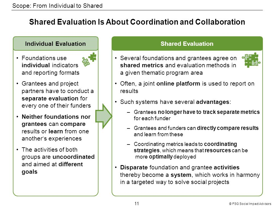 11 © FSG Social Impact Advisors Shared Evaluation Is About Coordination and Collaboration Shared EvaluationIndividual Evaluation Foundations use individual indicators and reporting formats Grantees and project partners have to conduct a separate evaluation for every one of their funders Neither foundations nor grantees can compare results or learn from one another's experiences The activities of both groups are uncoordinated and aimed at different goals Several foundations and grantees agree on shared metrics and evaluation methods in a given thematic program area Often, a joint online platform is used to report on results Such systems have several advantages: –Grantees no longer have to track separate metrics for each funder –Grantees and funders can directly compare results and learn from these –Coordinating metrics leads to coordinating strategies, which means that resources can be more optimally deployed Disparate foundation and grantee activities thereby become a system, which works in harmony in a targeted way to solve social projects Scope: From Individual to Shared