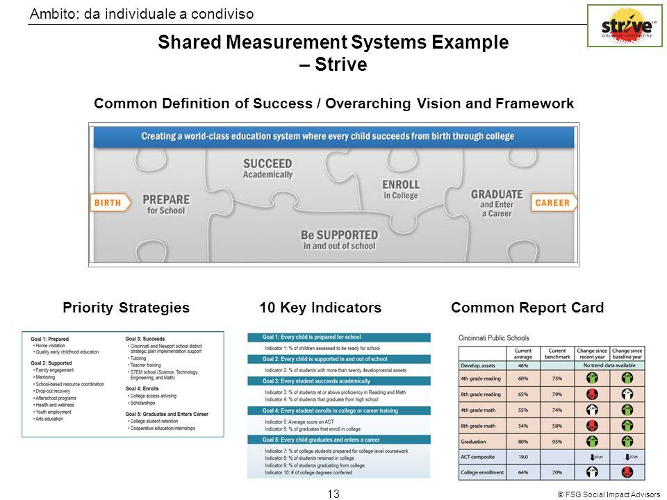 © FSG Social Impact Advisors 13 Ambito: da individuale a condiviso Shared Measurement Systems Example – Strive Common Definition of Success / Overarch