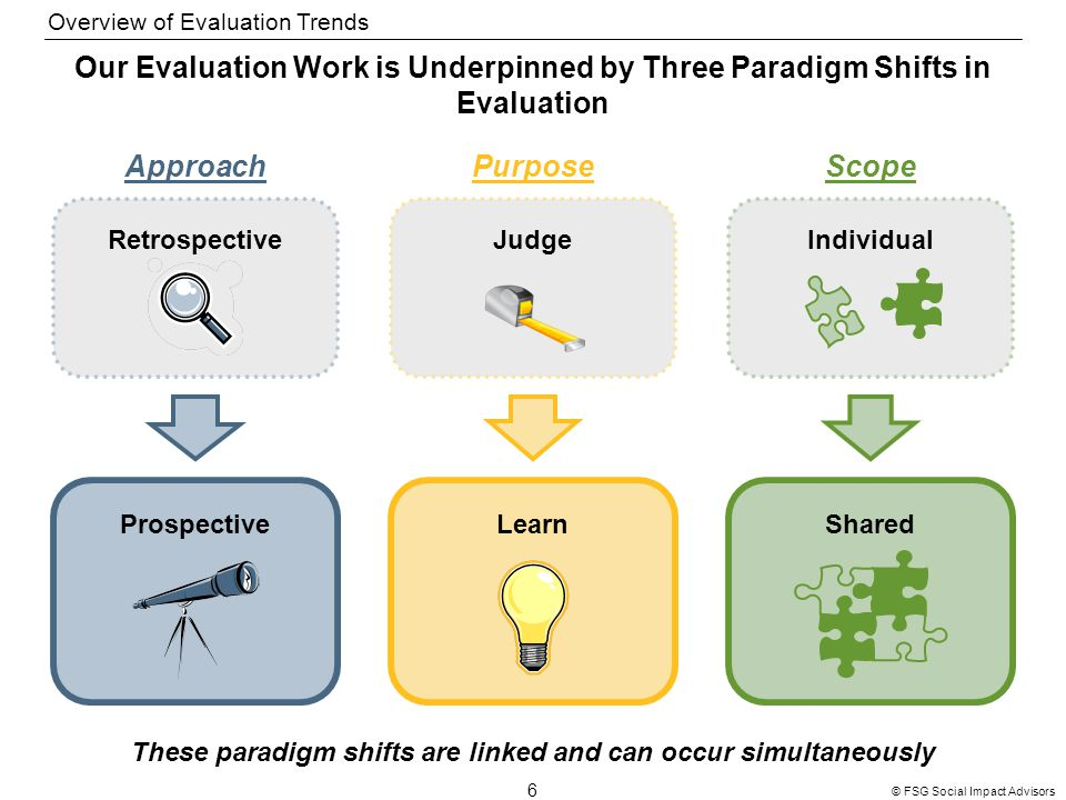 6 © FSG Social Impact Advisors Our Evaluation Work is Underpinned by Three Paradigm Shifts in Evaluation These paradigm shifts are linked and can occur simultaneously ApproachPurposeScope Retrospective Prospective Judge Learn Individual Shared Overview of Evaluation Trends