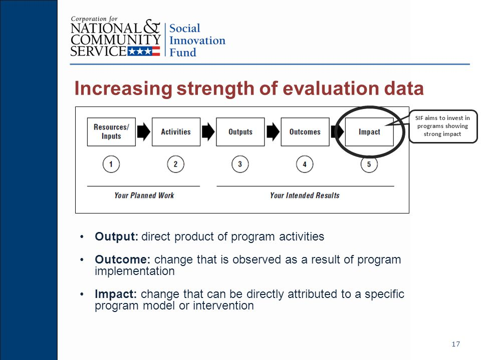 Increasing strength of evaluation data 17 SIF aims to invest in programs showing strong impact Output: direct product of program activities Outcome: change that is observed as a result of program implementation Impact: change that can be directly attributed to a specific program model or intervention