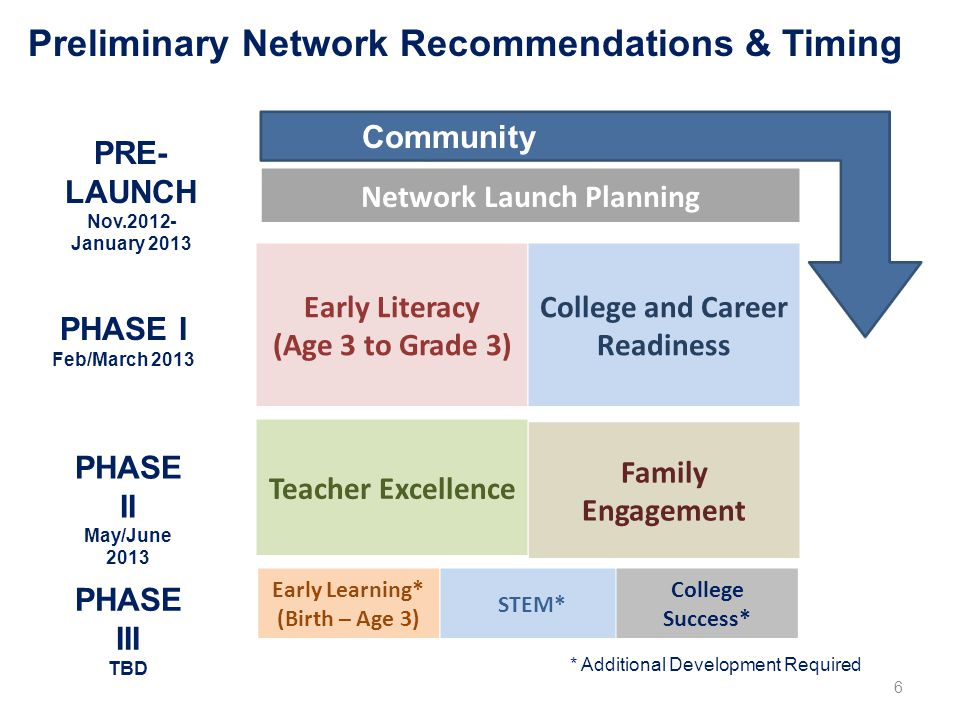 Preliminary Network Recommendations & Timing Family Engagement Teacher Excellence Early Literacy (Age 3 to Grade 3) College and Career Readiness PHASE I Feb/March 2013 PHASE II May/June 2013 Early Learning* (Birth – Age 3) PHASE III TBD STEM* College Success* * Additional Development Required PRE- LAUNCH Nov.2012- January 2013 Community Engagement Network Launch Planning 6