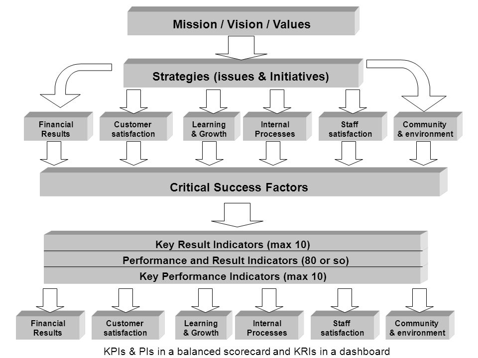 Relationship between strategy / CSFs and PMs Linkage of strategy to measurement Learning & Growth Customer satisfaction Financial Results Internal Processes Strategies (issues & Initiatives) Mission / Vision / Values Critical Success Factors Key Result Indicators (max 10) Performance and Result Indicators (80 or so) Key Performance Indicators (max 10) Staff satisfaction Community & environment Learning & Growth Customer satisfaction Financial Results Internal Processes Staff satisfaction Community & environment KPIs & PIs in a balanced scorecard and KRIs in a dashboard