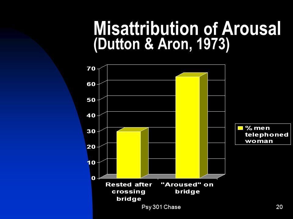 Psy 301 Chase20 Misattribution of Arousal (Dutton & Aron, 1973)