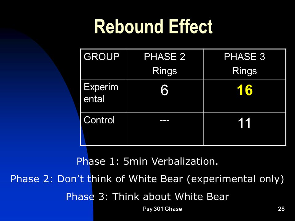 Psy 301 Chase28 Rebound Effect GROUPPHASE 2 Rings PHASE 3 Rings Experim ental 616 Control--- 11 Phase 1: 5min Verbalization. Phase 2: Don't think of W