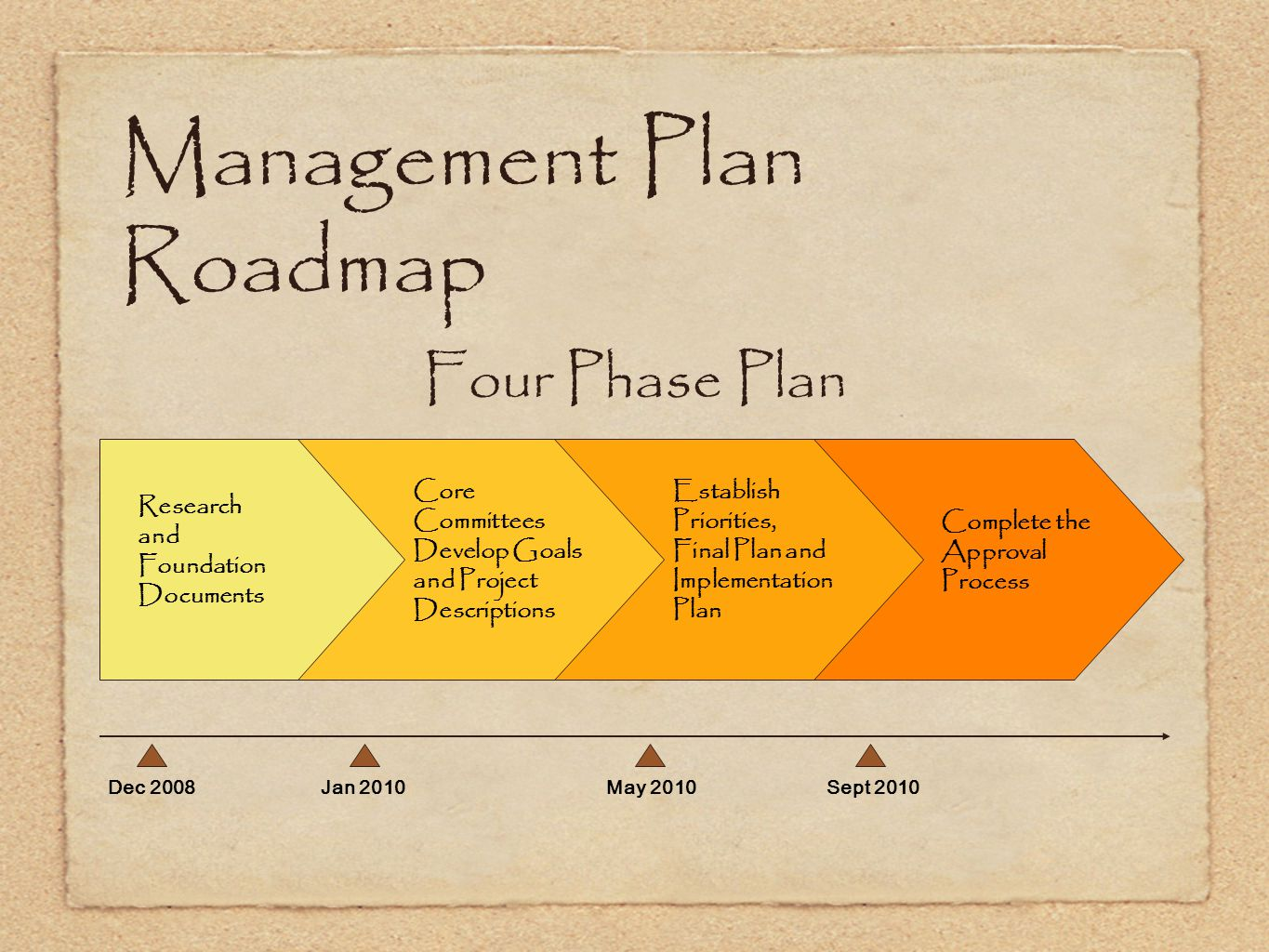 Four Phase Plan Complete the Approval Process Core Committees Develop Goals and Project Descriptions Research and Foundation Documents Establish Priorities, Final Plan and Implementation Plan Jan 2010Sept 2010May 2010Dec 2008 Management Plan Roadmap