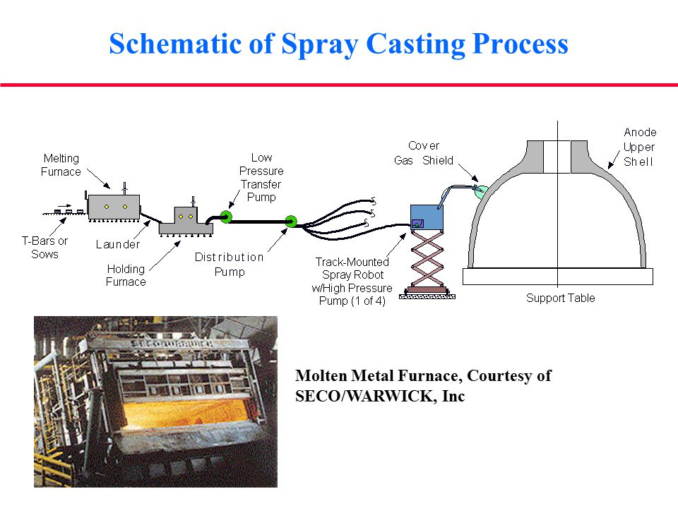 Schematic of Spray Casting Process Molten Metal Furnace, Courtesy of SECO/WARWICK, Inc