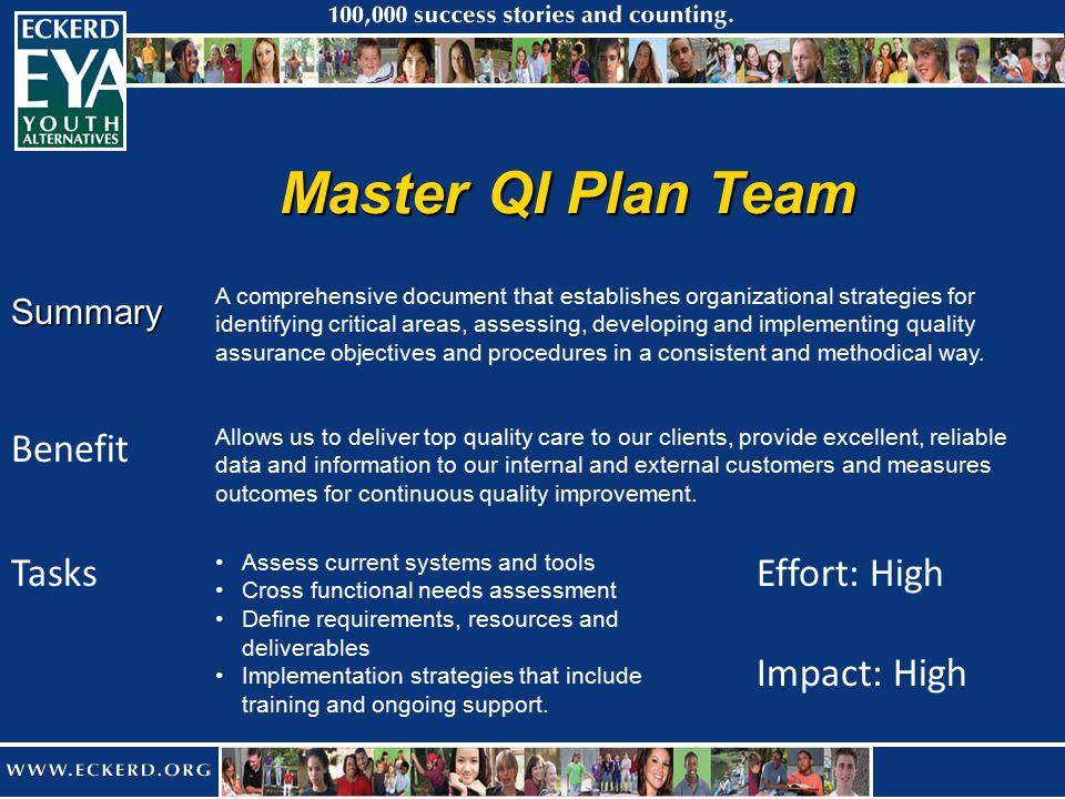 Master QI Plan Team Summary Benefit Effort: High Impact: High A comprehensive document that establishes organizational strategies for identifying crit