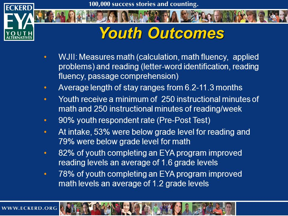 Youth Outcomes WJII: Measures math (calculation, math fluency, applied problems) and reading (letter-word identification, reading fluency, passage comprehension) Average length of stay ranges from 6.2-11.3 months Youth receive a minimum of 250 instructional minutes of math and 250 instructional minutes of reading/week 90% youth respondent rate (Pre-Post Test) At intake, 53% were below grade level for reading and 79% were below grade level for math 82% of youth completing an EYA program improved reading levels an average of 1.6 grade levels 78% of youth completing an EYA program improved math levels an average of 1.2 grade levels