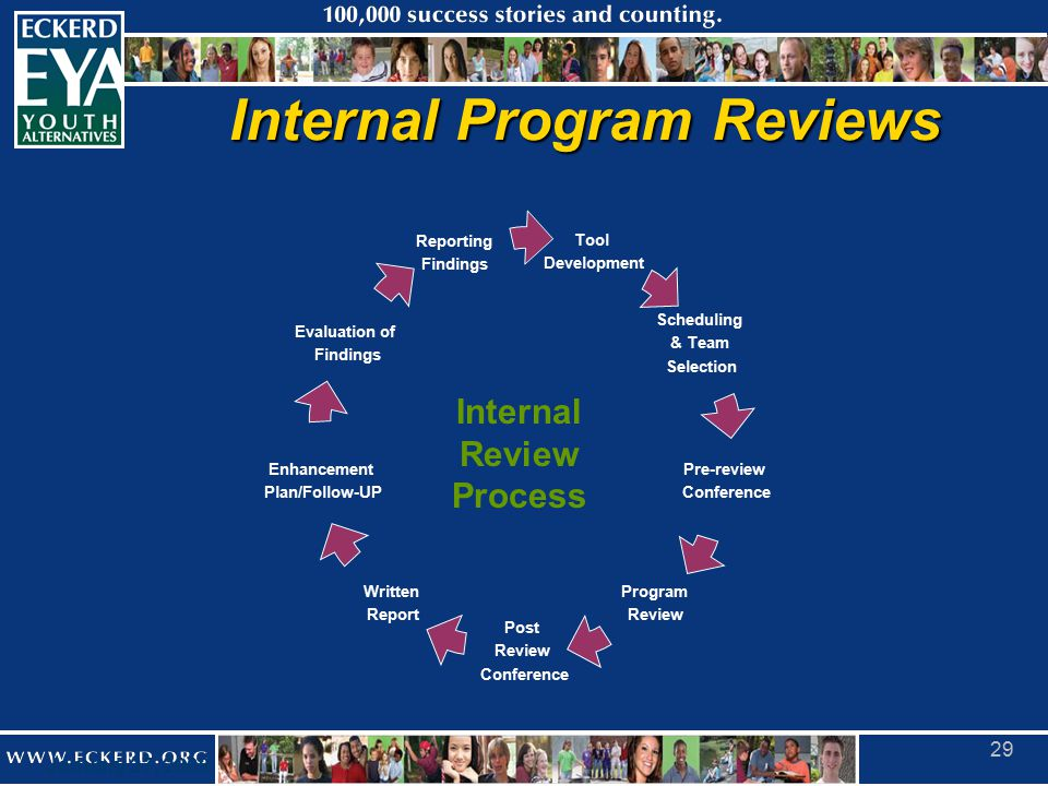 January 27, 2009 29 Internal Program Reviews Tool Development Scheduling & Team Selection Pre-review Conference Program Review Post Review Conference Written Report Enhancement Plan/Follow-UP Evaluation of Findings Reporting Findings Internal Review Process