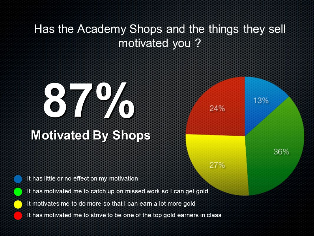 Has the Academy Shops and the things they sell motivated you .