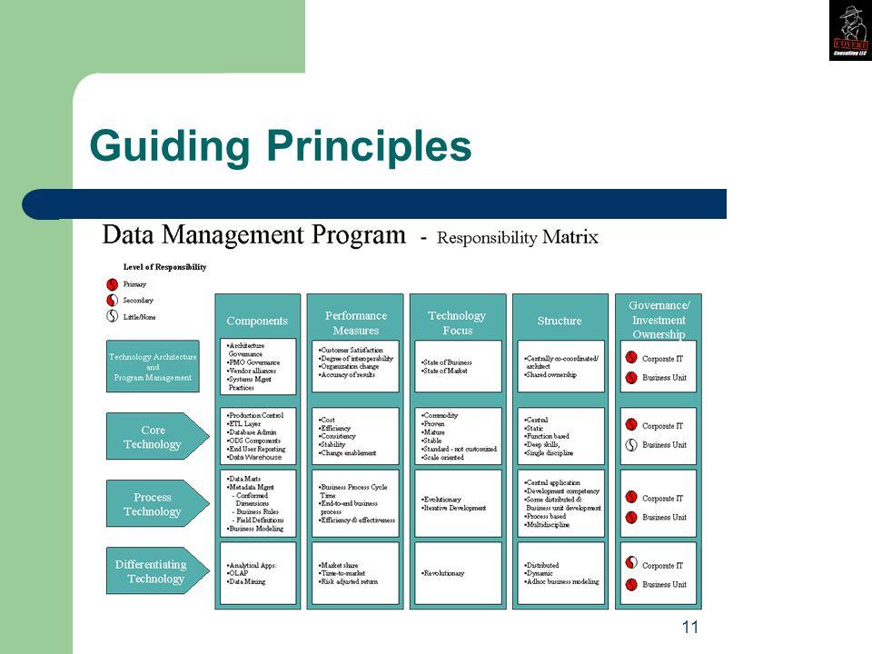 11 Guiding Principles