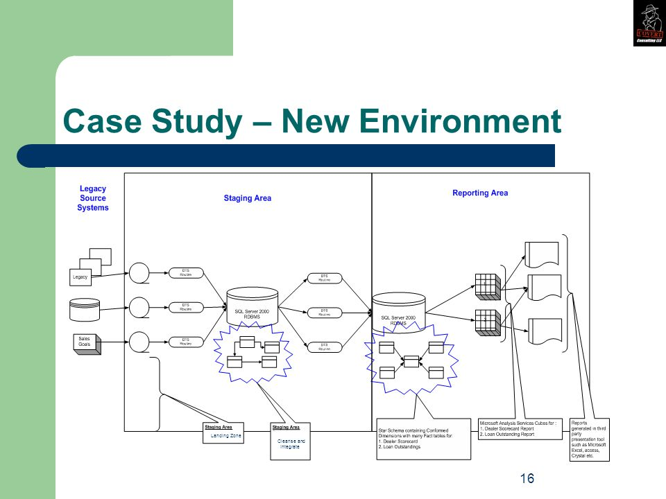 16 Case Study – New Environment Landing Zone Cleanse and Integrate