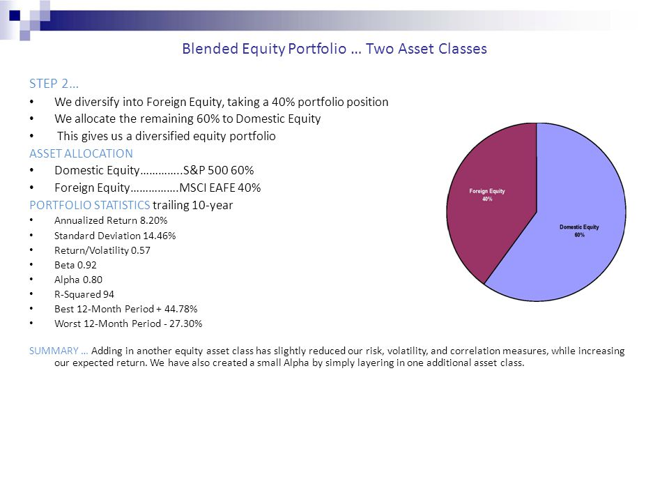 Blended Equity Portfolio … Two Asset Classes STEP 2… We diversify into Foreign Equity, taking a 40% portfolio position We allocate the remaining 60% t