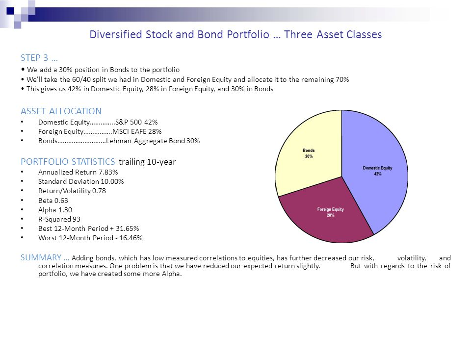 Diversified Stock and Bond Portfolio … Three Asset Classes STEP 3 … We add a 30% position in Bonds to the portfolio We'll take the 60/40 split we had