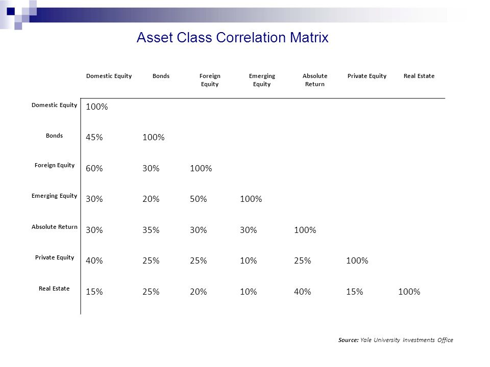 Asset Class Correlation Matrix Domestic EquityBondsForeign Equity Emerging Equity Absolute Return Private EquityReal Estate Domestic Equity 100% Bonds
