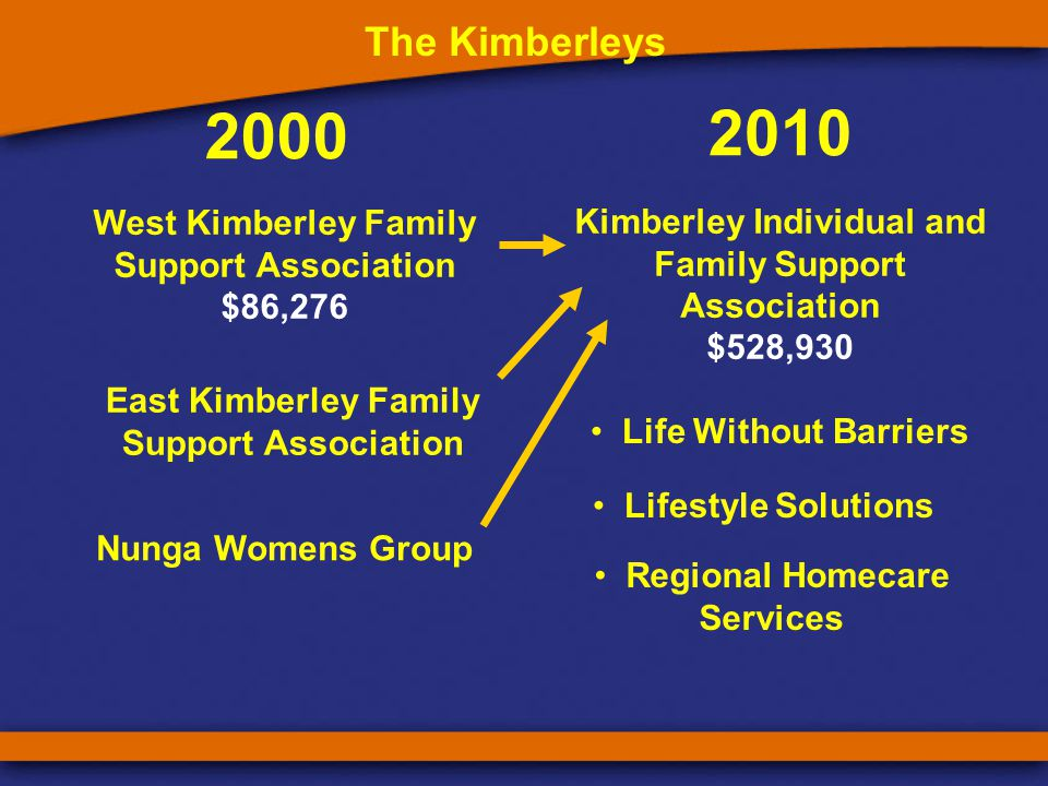 2000 2010 West Kimberley Family Support Association $86,276 The Kimberleys East Kimberley Family Support Association Life Without Barriers Regional Homecare Services Lifestyle Solutions Nunga Womens Group Kimberley Individual and Family Support Association $528,930
