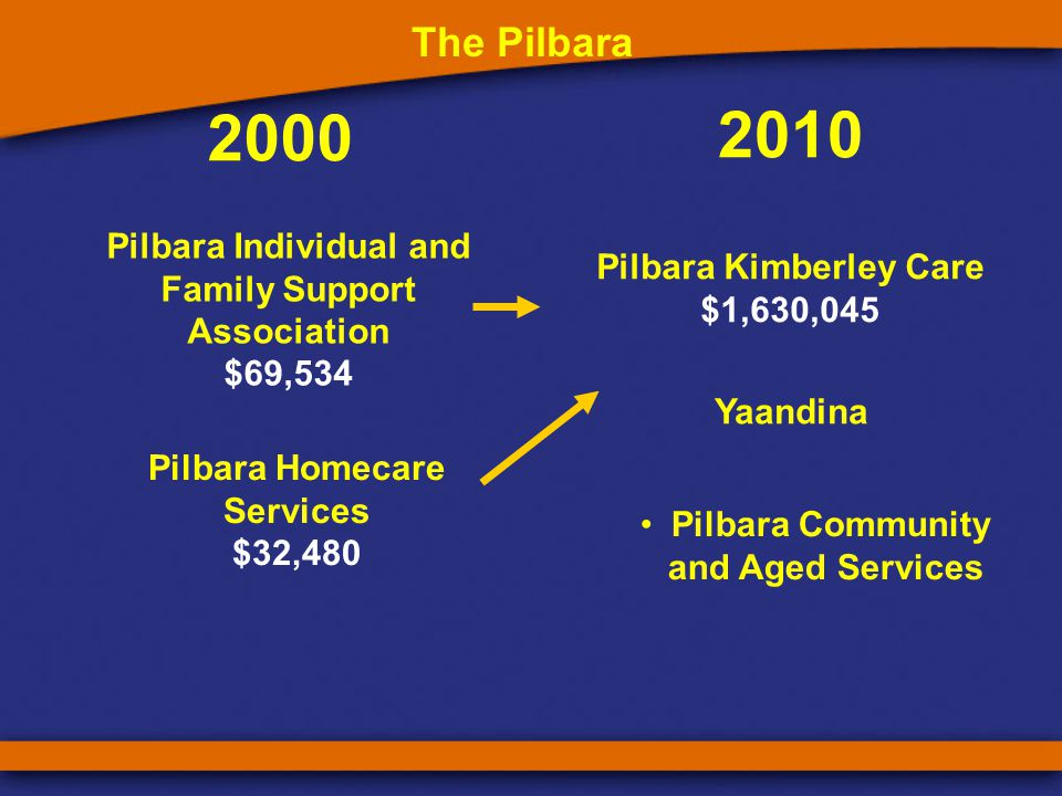 2000 2010 Midwest Family Support Association $72,443 The Midwest Midwest Community Living Association $0 Regional Homecare Services Midwest Community Living Association $1,399,741 Activ Foundation Baptist Care Activ Foundation