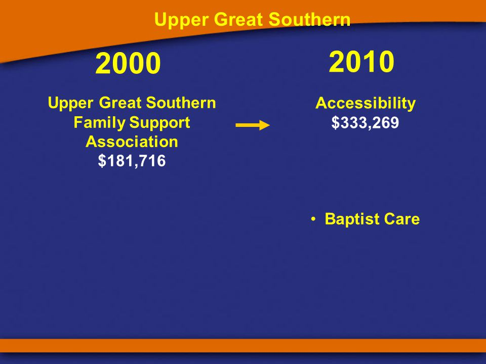 2000 2010 Upper Great Southern Family Support Association $181,716 Upper Great Southern Accessibility $333,269 Baptist Care