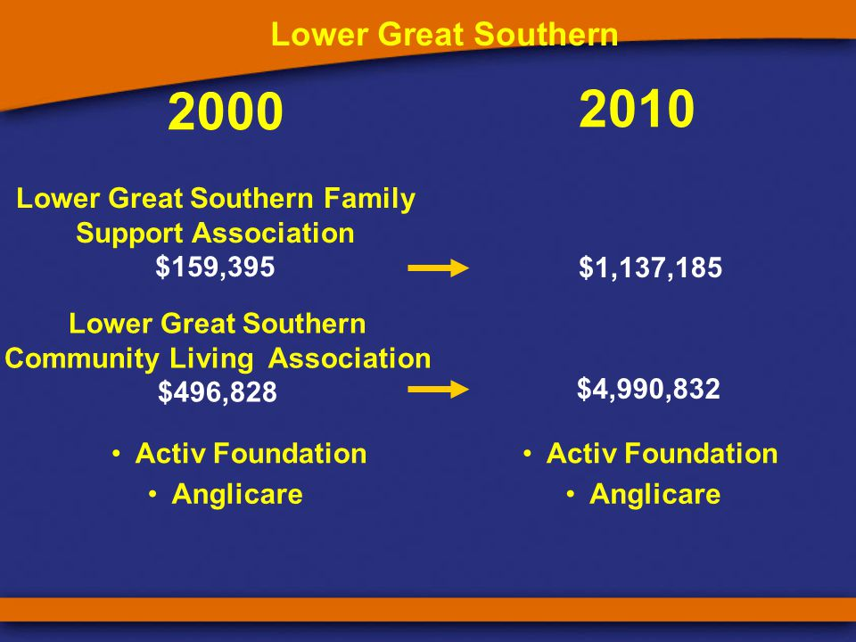 2000 2010 South West Family Support Association $460,146 South West Enable South West $2,718,054 Strive $183,756 Strive $486,661 Agencies for South West Accommodation $63,000 Nannup Community Care $26,535 Pledg Projects $114,513 Pledg Projects $183,754