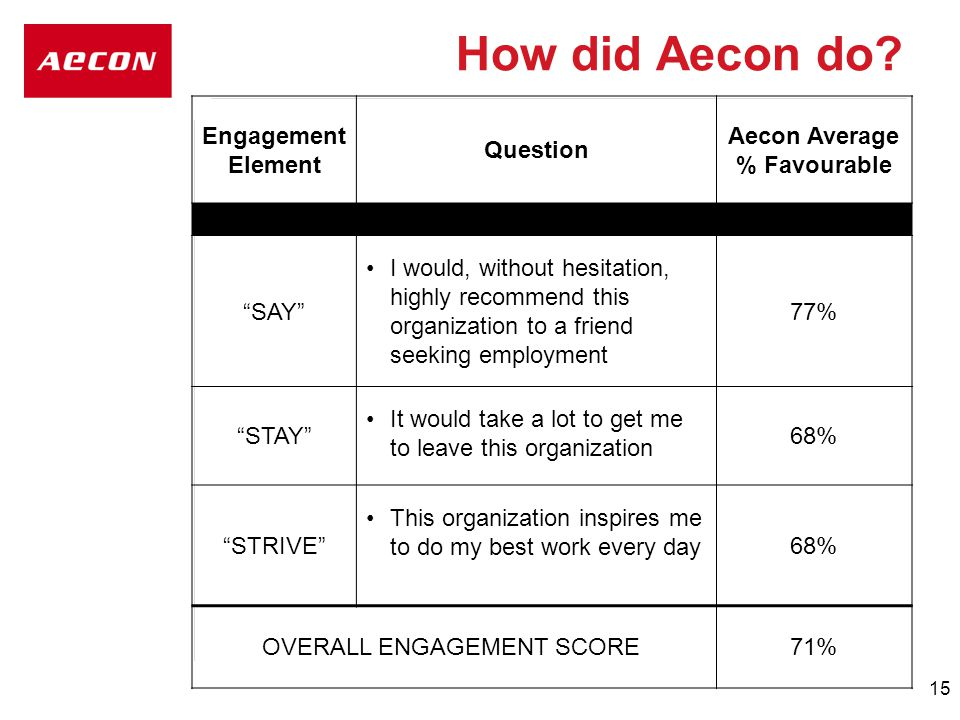 15 How did Aecon do.