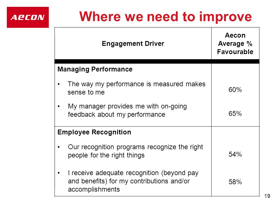 19 Where we need to improve Engagement Driver Aecon Average % Favourable Managing Performance The way my performance is measured makes sense to me 60% My manager provides me with on-going feedback about my performance 65% Employee Recognition Our recognition programs recognize the right people for the right things 54% I receive adequate recognition (beyond pay and benefits) for my contributions and/or accomplishments 58%