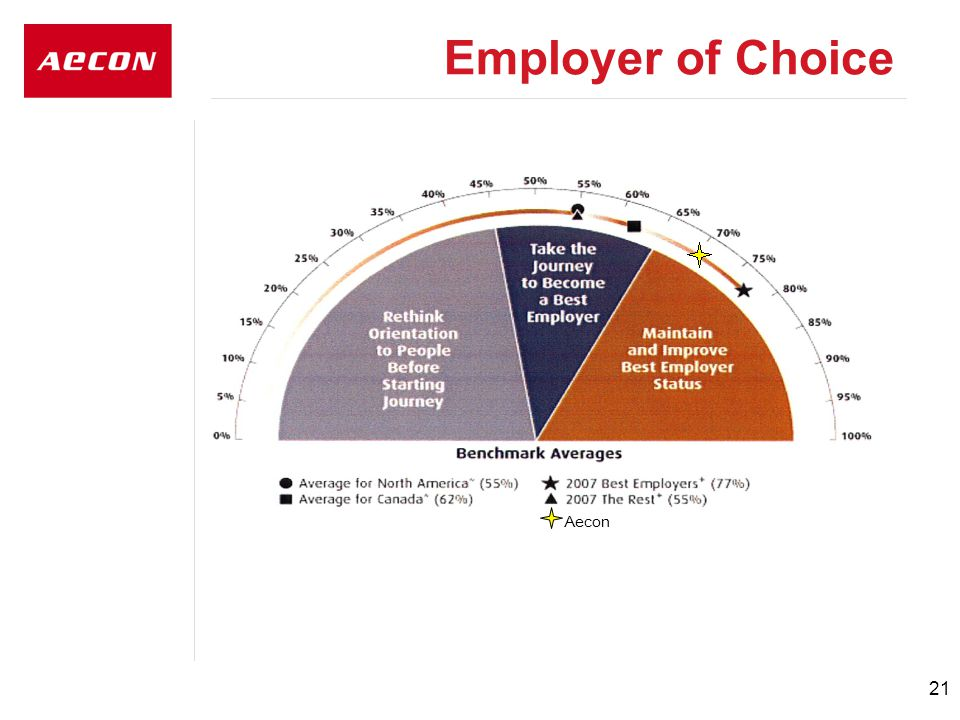 21 Employer of Choice Aecon