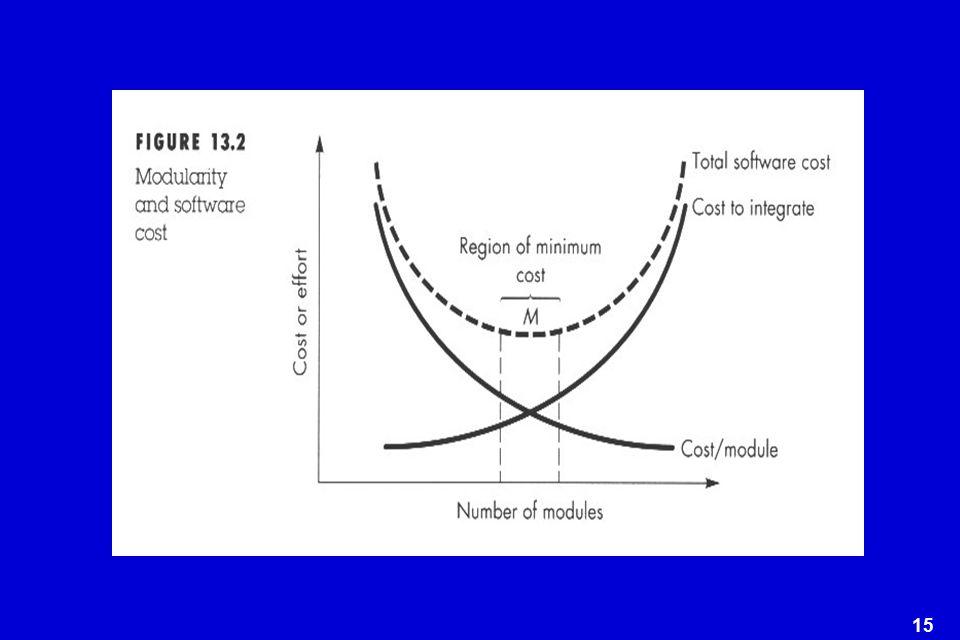 16 An Effective Modular System  Modular decomposability  Modular composability  Modular understandability  Modular continuity  Modular protection
