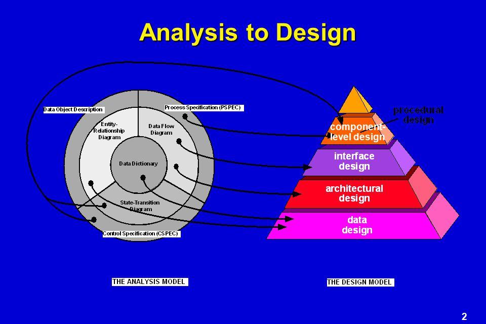 3 Where Do We Begin? Spec Prototype Design modeling
