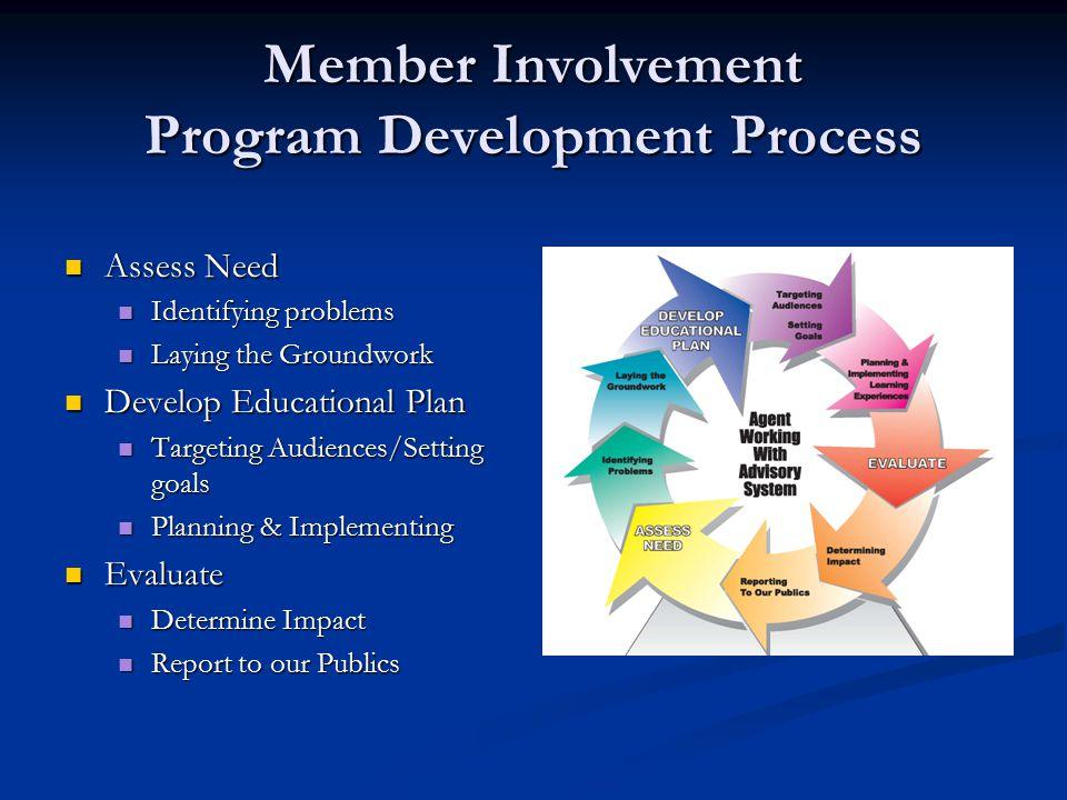 Member Involvement - How How do we make this happen.