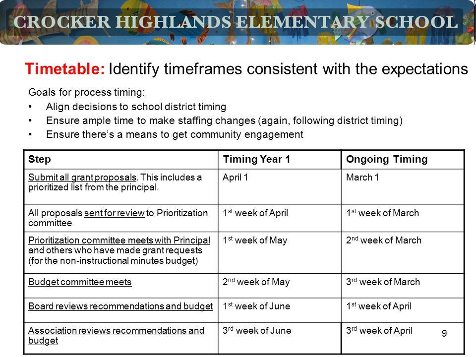 9 Timetable: Identify timeframes consistent with the expectations Goals for process timing: Align decisions to school district timing Ensure ample tim
