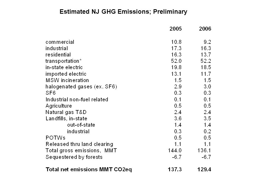 Estimated NJ GHG Emissions; Preliminary