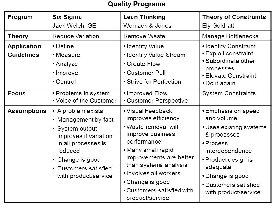 Quality Programs ProgramSix Sigma Jack Welch, GE Lean Thinking Womack & Jones Theory of Constraints Ely Goldratt TheoryReduce VariationRemove WasteManage Bottlenecks Application Guidelines Define Measure Analyze Improve Control Identify Value Identify Value Stream Create Flow Customer Pull Strive for Perfection Identify Constraint Exploit constraint Subordinate other processes Elevate Constraint Do it again FocusProblems in system Voice of the Customer Improved Flow Customer Perspective System Constraints AssumptionsA problem exists Management by fact System output improves if variation in all processes is reduced Change is good Customers satisfied with product/service Visual Feedback improves efficiency Waste removal will improve business performance Many small rapid improvements are better than systems analysis Involves all workers Change is good Customers satisfied with product/service Emphasis on speed and volume Uses existing systems & processes Process interdependence Product design is adequate Change is good Customers satisfied with product/service