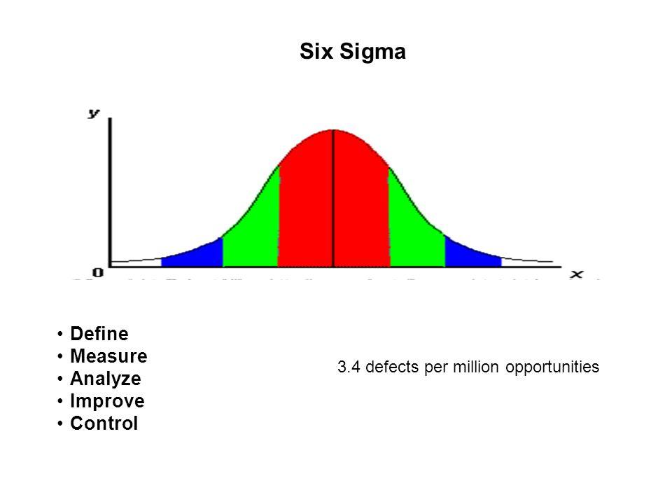 Define Measure Analyze Improve Control Six Sigma 3.4 defects per million opportunities