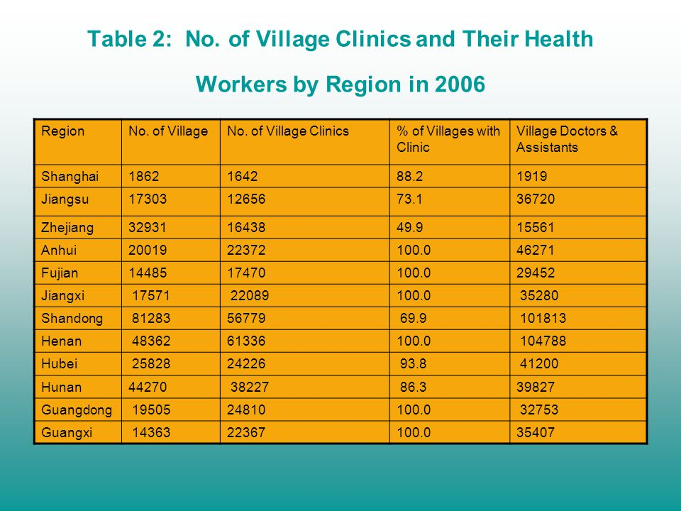 Table 2: No. of Village Clinics and Their Health Workers by Region in 2006 RegionNo.